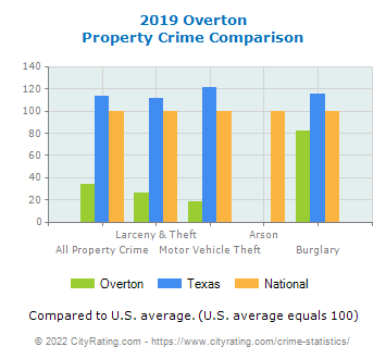 Overton Property Crime vs. State and National Comparison