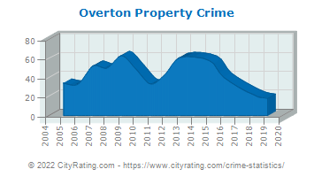 Overton Property Crime