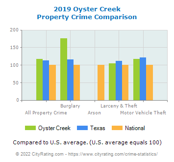 Oyster Creek Property Crime vs. State and National Comparison