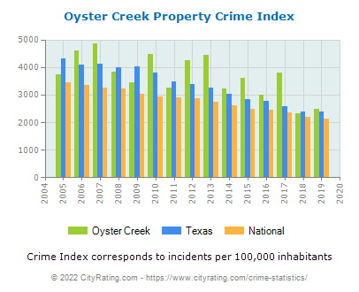Oyster Creek Property Crime vs. State and National Per Capita