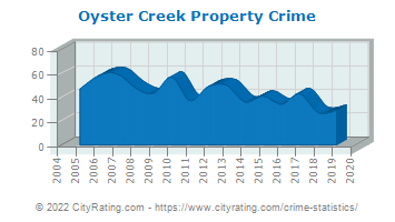 Oyster Creek Property Crime