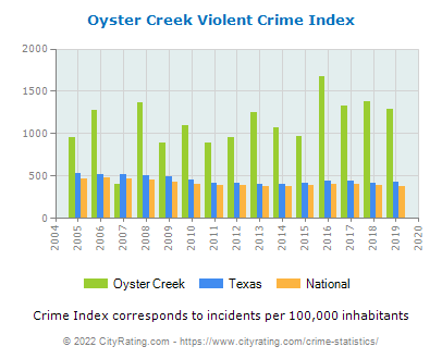 Oyster Creek Violent Crime vs. State and National Per Capita