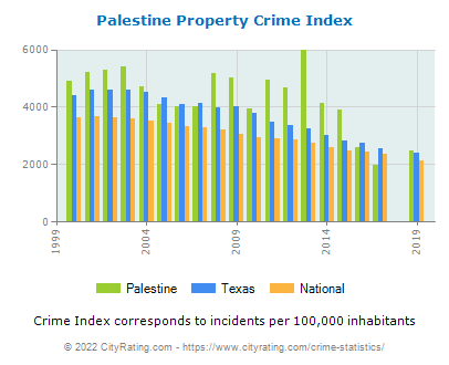 Palestine Property Crime vs. State and National Per Capita