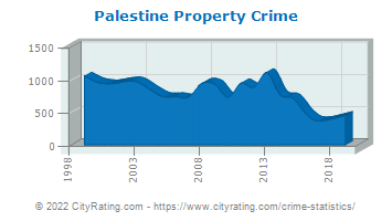 Palestine Property Crime
