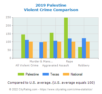 Palestine Violent Crime vs. State and National Comparison