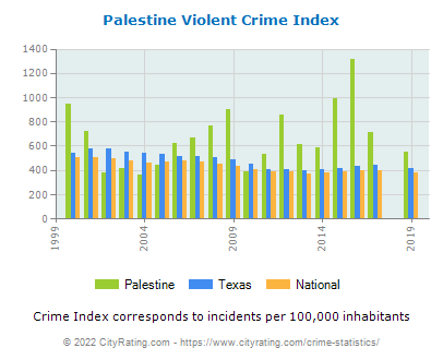 Palestine Violent Crime vs. State and National Per Capita