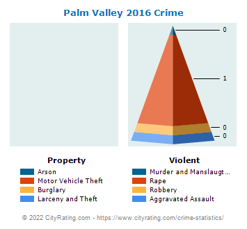 Palm Valley Crime 2016
