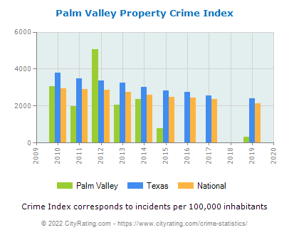 Palm Valley Property Crime vs. State and National Per Capita