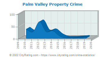 Palm Valley Property Crime