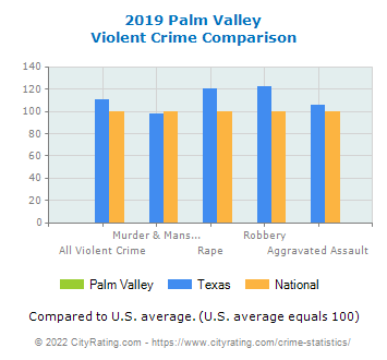 Palm Valley Violent Crime vs. State and National Comparison