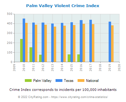Palm Valley Violent Crime vs. State and National Per Capita