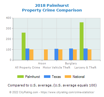Palmhurst Property Crime vs. State and National Comparison