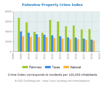 Palmview Property Crime vs. State and National Per Capita