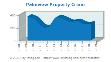 Palmview Property Crime