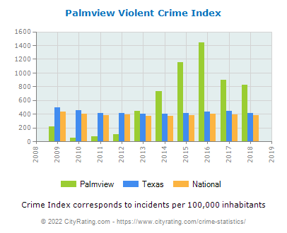 Palmview Violent Crime vs. State and National Per Capita