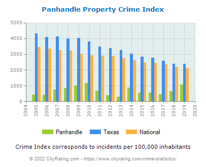 Panhandle Property Crime vs. State and National Per Capita