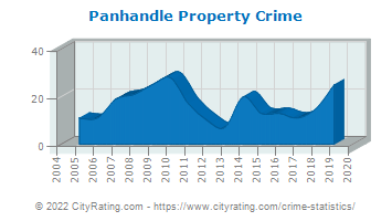 Panhandle Property Crime