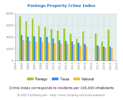 Pantego Property Crime vs. State and National Per Capita