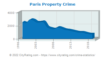 Paris Property Crime