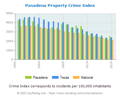 Pasadena Property Crime vs. State and National Per Capita