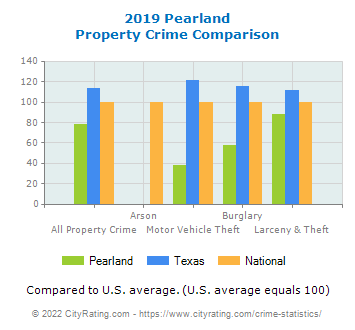 Pearland Property Crime vs. State and National Comparison
