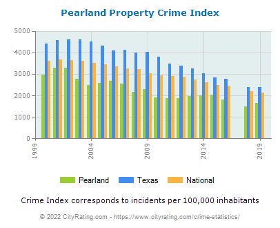 Pearland Property Crime vs. State and National Per Capita