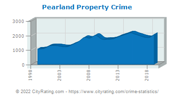 Pearland Property Crime
