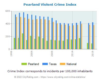 Pearland Violent Crime vs. State and National Per Capita