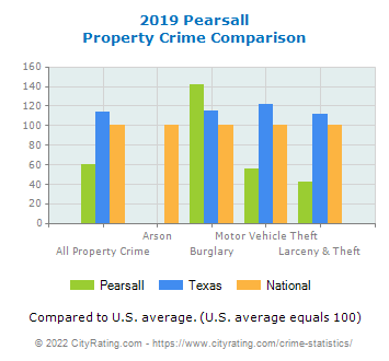 Pearsall Property Crime vs. State and National Comparison