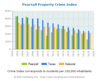 Pearsall Property Crime vs. State and National Per Capita