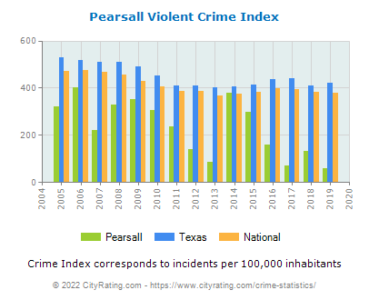 Pearsall Violent Crime vs. State and National Per Capita