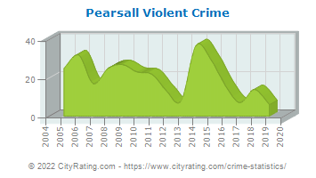 Pearsall Violent Crime