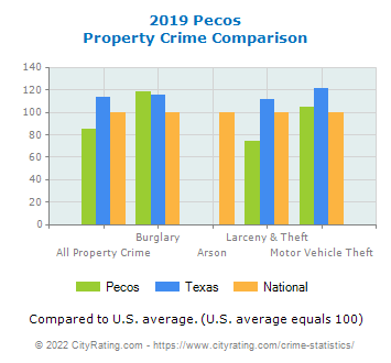 Pecos Property Crime vs. State and National Comparison
