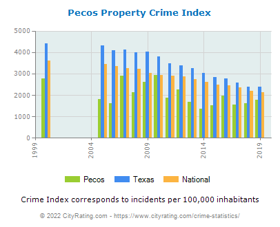 Pecos Property Crime vs. State and National Per Capita
