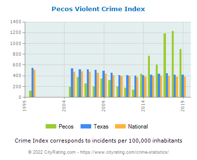 Pecos Violent Crime vs. State and National Per Capita