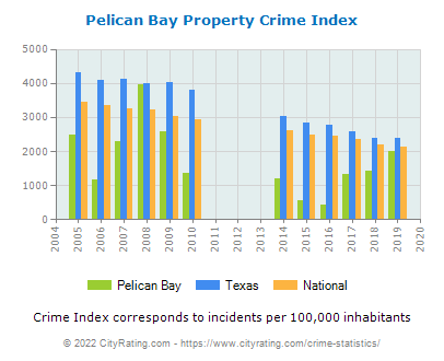Pelican Bay Property Crime vs. State and National Per Capita