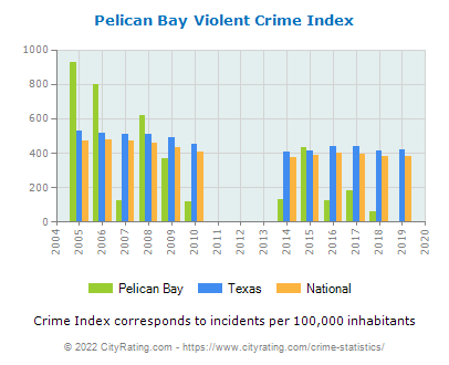 Pelican Bay Violent Crime vs. State and National Per Capita