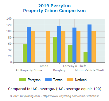 Perryton Property Crime vs. State and National Comparison
