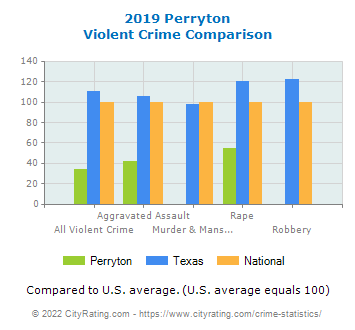 Perryton Violent Crime vs. State and National Comparison