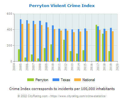 Perryton Violent Crime vs. State and National Per Capita