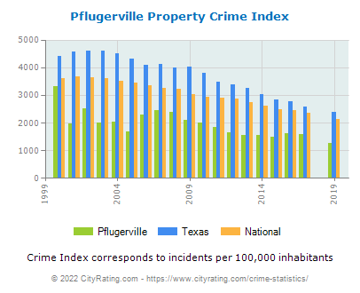 Pflugerville Property Crime vs. State and National Per Capita