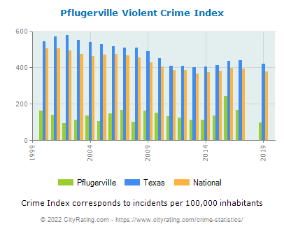 Pflugerville Violent Crime vs. State and National Per Capita