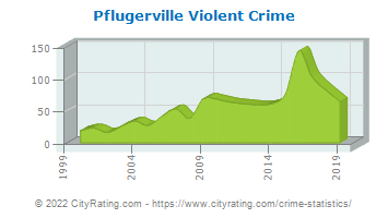Pflugerville Violent Crime