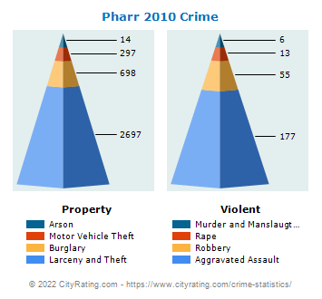 Pharr Crime 2010