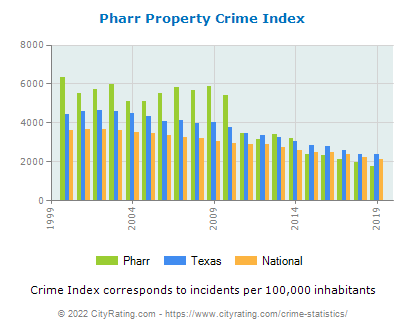 Pharr Property Crime vs. State and National Per Capita