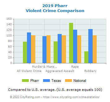 Pharr Violent Crime vs. State and National Comparison