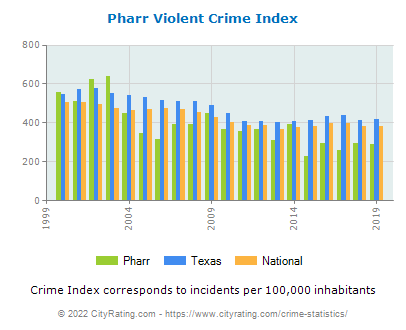 Pharr Violent Crime vs. State and National Per Capita