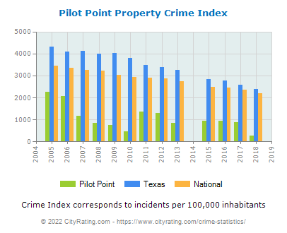 Pilot Point Property Crime vs. State and National Per Capita