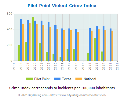 Pilot Point Violent Crime vs. State and National Per Capita