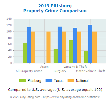 Pittsburg Property Crime vs. State and National Comparison